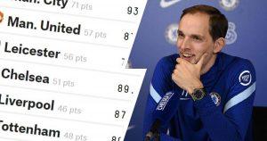 Top 4 Finish Premier League Picks & Odds